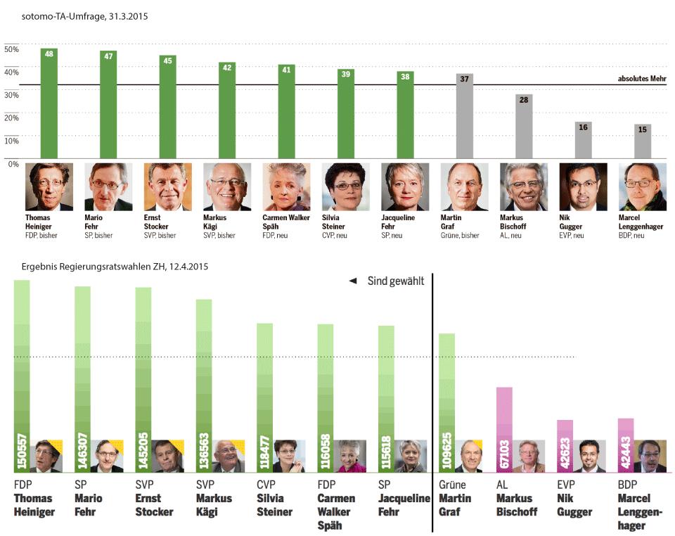 Umfrage Regierungsratswahl Zürich