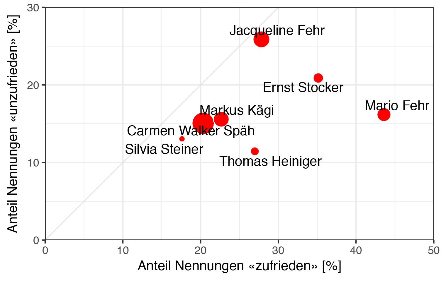 Zürcher Politbarometer